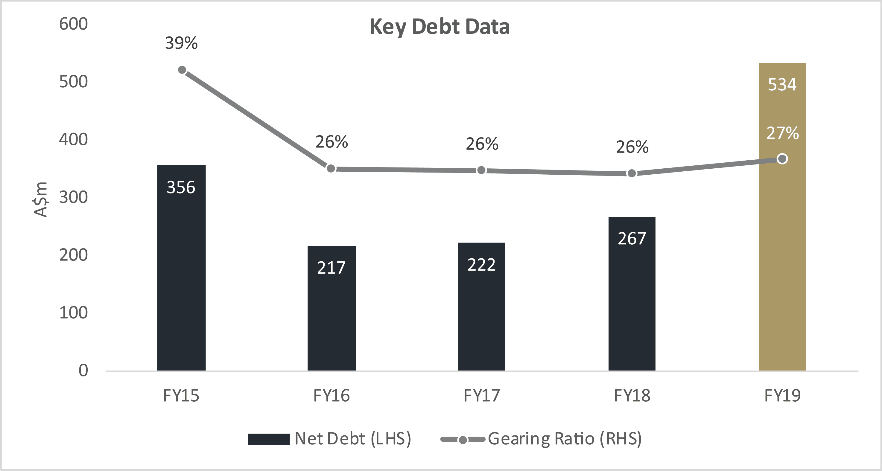 Key Debt Data • figure2