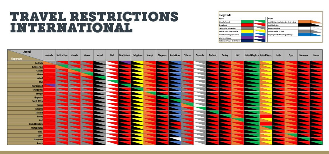 English • Travel Restrictions international