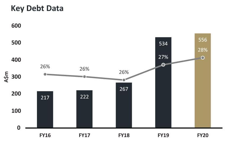 Key Debt Data • Key Debt Data