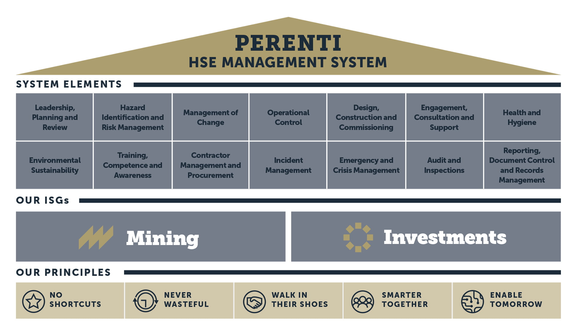 Safety and Health • Perenti HSE MANAGEMENT SYSTEM 2021
