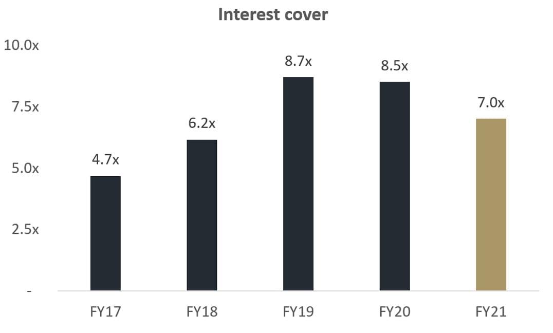 Credit Metrics • Interest Cover
