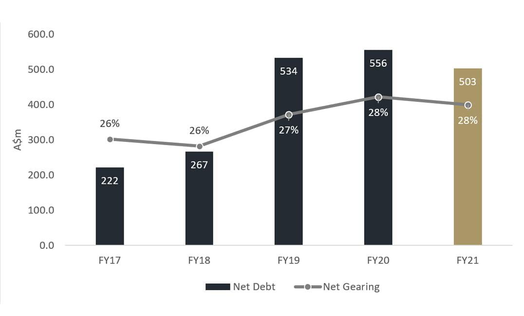 Key Debt Data • Key Dabt Data